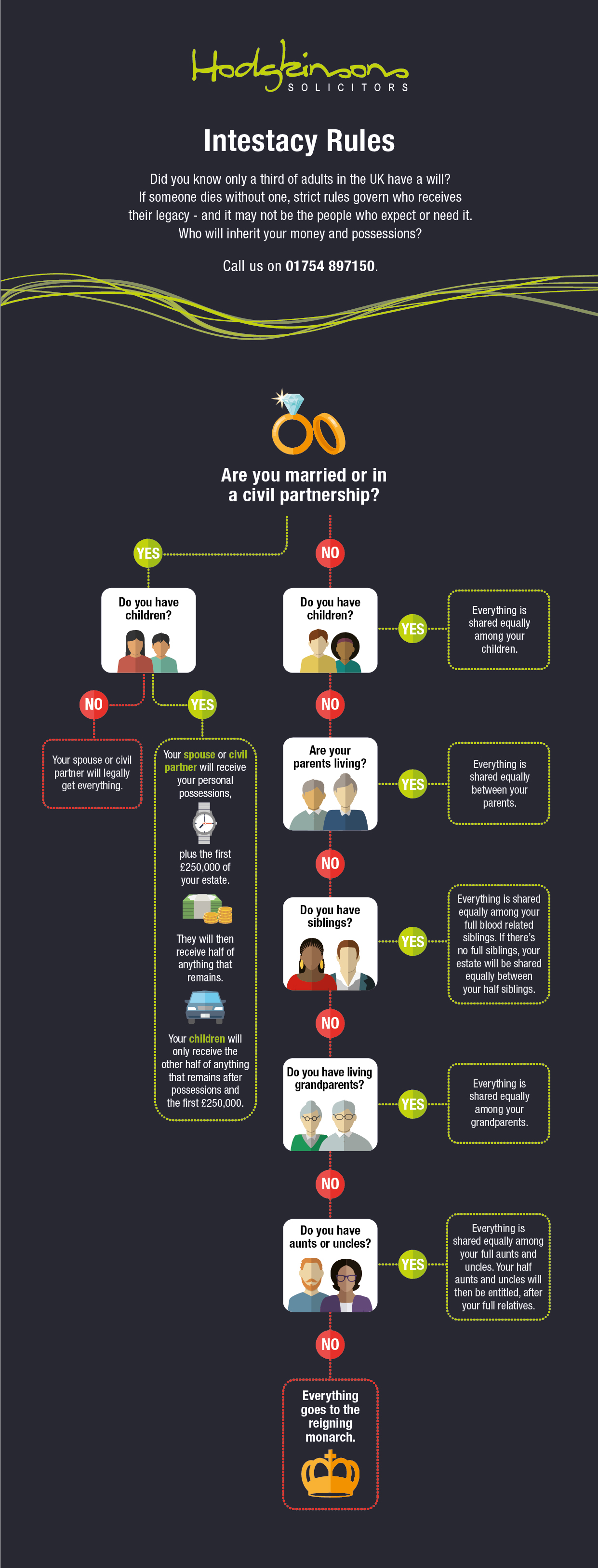 Intestacy rules flowchart