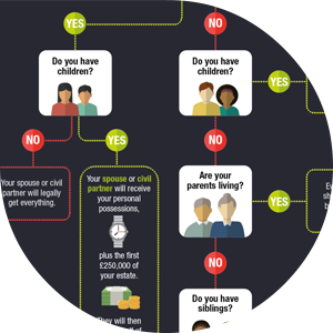 Hodgkinsons Solicitors Create Wills and Intestacy Flowchart for Make a Will Month